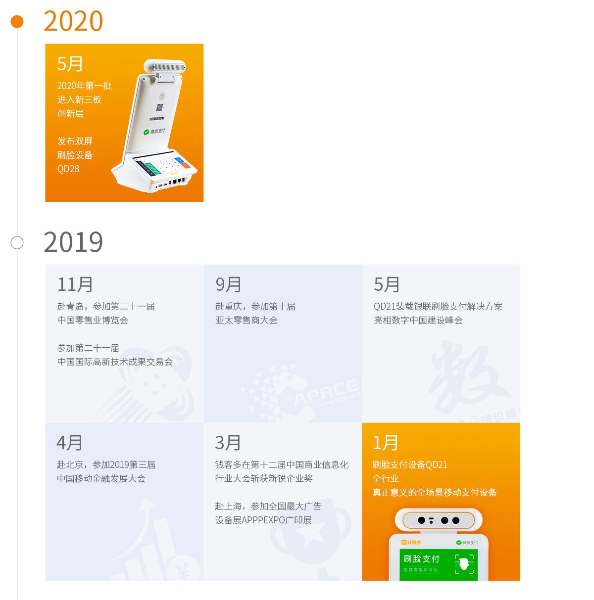钱客多发展历程2019