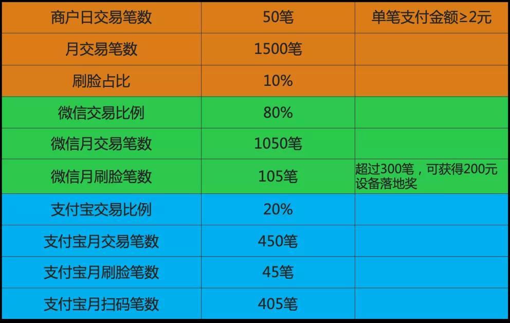 微信支付支付宝两大平台月交易笔数